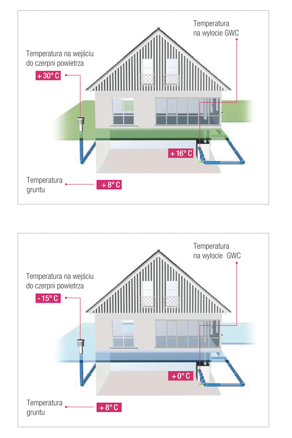 Schemat działania GWC lato-zima