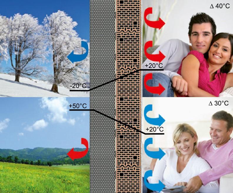 Rysunek 2. Stosując styropian można zaoszczędzić nakosztach ogrzewania wzimie, alatem nakosztach klimatyzacji.