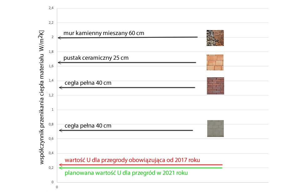 Rysunek 3. Współczynnik przenikania ciepła materiału orazwielkość tego współczynnika Udla całej przegrody wymaganej przezprawo w2017 i2021 roku.